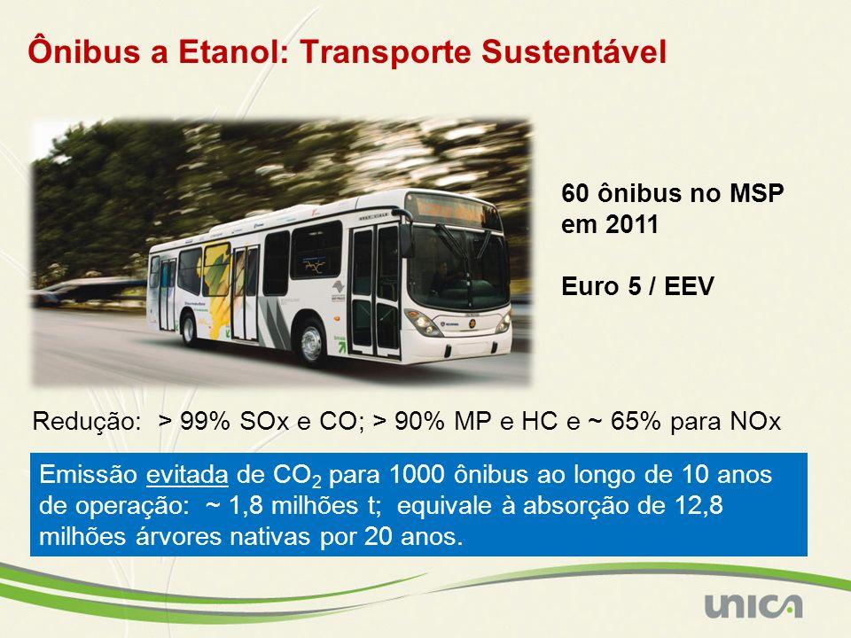 Ônibus a Etanol: Transporte Sustentável 60 ônibus no MSP em 2011 Euro 5 / EEV Redução: > 99% SOx e CO; > 90% MP e HC e ~ 65% para NOx Emissão evitada de CO 2 para 1000 ônibus ao longo de 10 anos de operação: ~ 1,8 milhões t; equivale à absorção de 12,8 milhões árvores nativas por 20 anos.