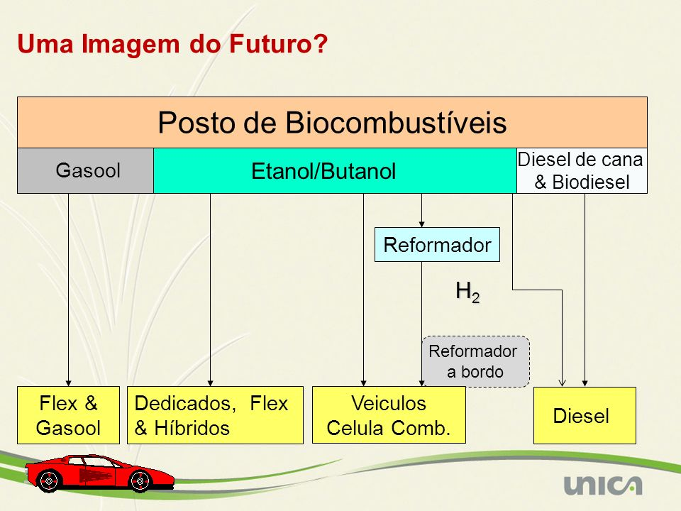 Posto de Biocombustíveis Reformador a bordo Reformador H2H2H2H2 Etanol/Butanol Dedicados, Flex & Híbridos Flex & Gasool Gasool Diesel de cana & Biodie