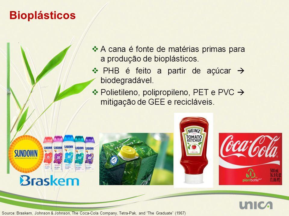 Bioplásticos Source: Braskem, Johnson & Johnson, The Coca-Cola Company, Tetra-Pak, and The Graduate (1967) A cana é fonte de matérias primas para a produção de bioplásticos.