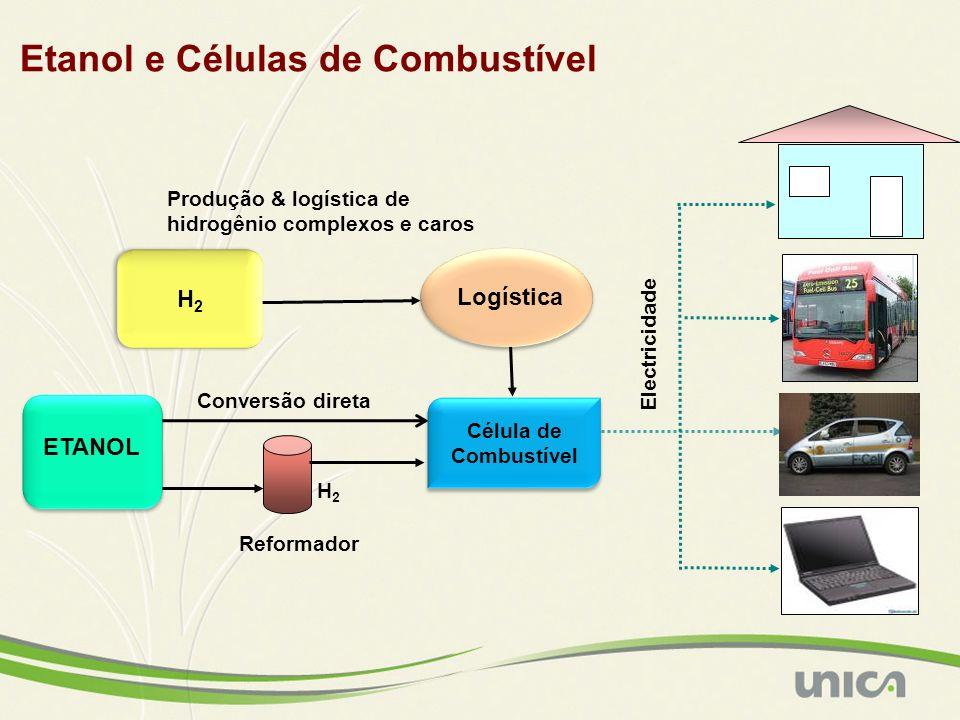 Etanol e Células de Combustível Reformador H2H2 Electricidade Logística Produção & logística de hidrogênio complexos e caros H2H2 H2H2 ETANOL Célula de Combustível Conversão direta