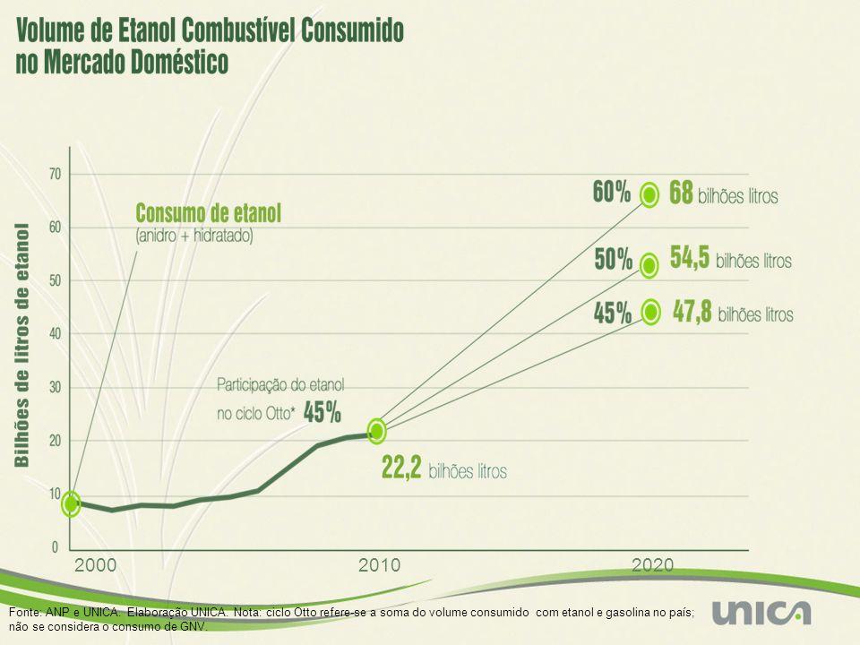 202020102000 Fonte: ANP e UNICA. Elaboração UNICA. Nota: ciclo Otto refere-se a soma do volume consumido com etanol e gasolina no país; não se conside