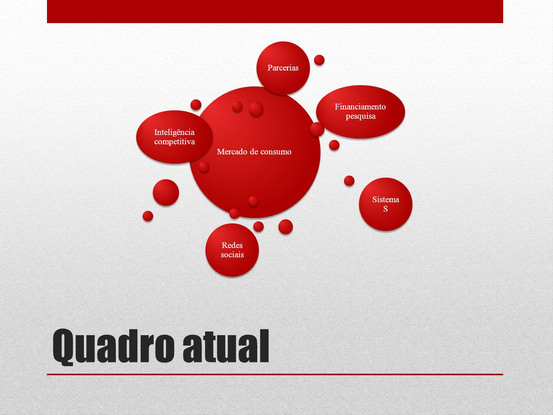 Quadro atual Mercado de consumo Inteligência competitiva Financiamento pesquisa Sistema S Redes sociais Parcerias