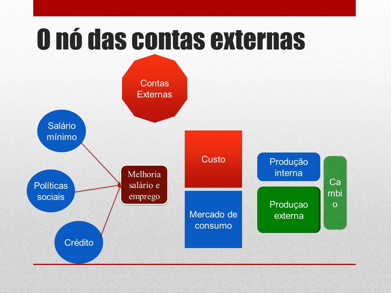 O nó das contas externas Políticas sociais Salário mínimo Mercado de consumo Crédito Melhoria salário e emprego Produçao externa Produção interna Contas Externas Ca mbi o Custo