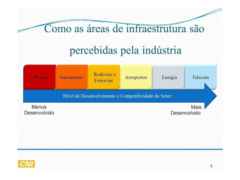 Como as áreas de infraestrutura são percebidas pela indústria Ferrovias PortosSaneamento Rodovias e AeroportosEnergiaTelecom Nível de Desenvolvimento e Competitividade do Setor Menos Desenvolvido Mais Desenvolvido 6