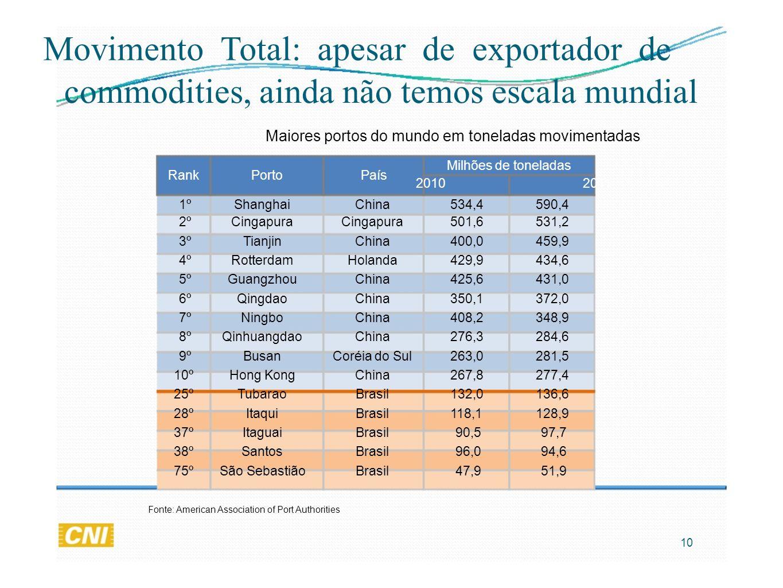 Movimento Total: apesar de exportador de commodities, ainda não temos escala mundial Maiores portos do mundo em toneladas movimentadas RankPortoPaís M