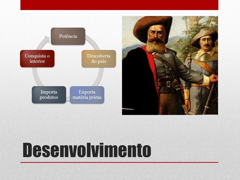 Desenvolvimento Potência Descoberta do país Exporta matéria prima Importa produtos Conquista o interior