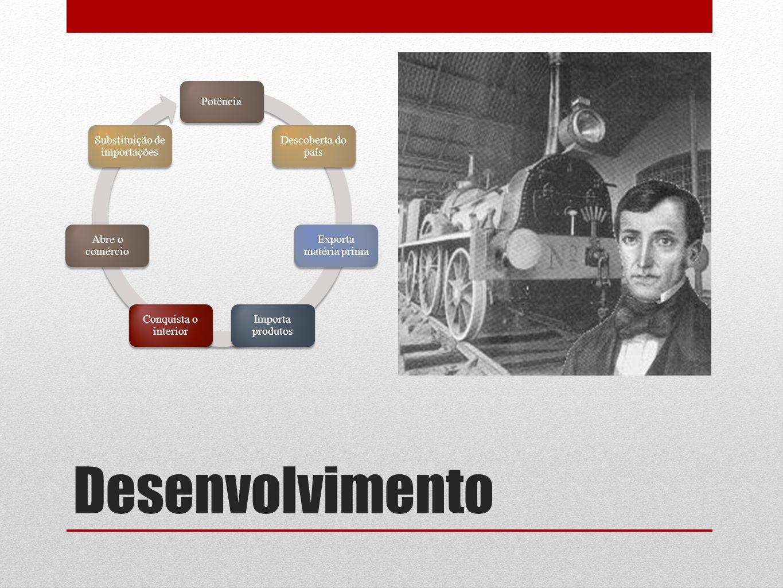 Desenvolvimento Potência Descoberta do país Exporta matéria prima Importa produtos Conquista o interior Abre o comércio Substituição de importações
