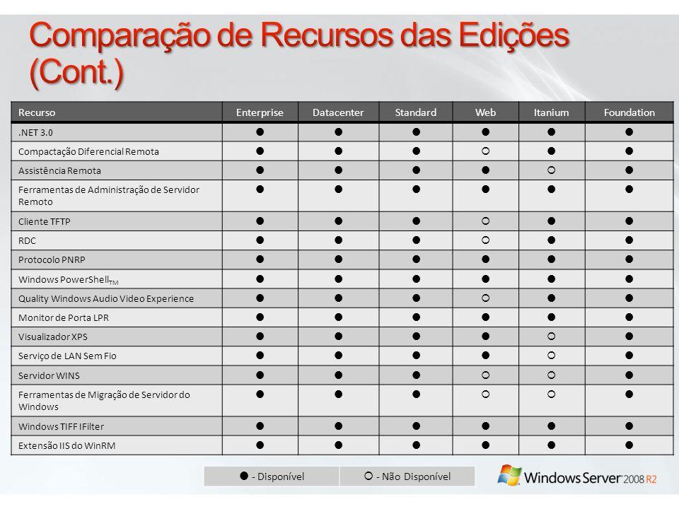 RecursoEnterpriseDatacenterStandardWebItaniumFoundation.NET 3.0 Compactação Diferencial Remota Assistência Remota Ferramentas de Administração de Serv