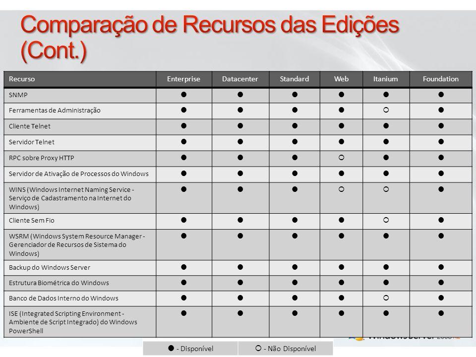 RecursoEnterpriseDatacenterStandardWebItaniumFoundation.NET 3.0 Compactação Diferencial Remota Assistência Remota Ferramentas de Administração de Servidor Remoto Cliente TFTP RDC Protocolo PNRP Windows PowerShell TM Quality Windows Audio Video Experience Monitor de Porta LPR Visualizador XPS Serviço de LAN Sem Fio Servidor WINS Ferramentas de Migração de Servidor do Windows Windows TIFF IFilter Extensão IIS do WinRM - Disponível - Não Disponível