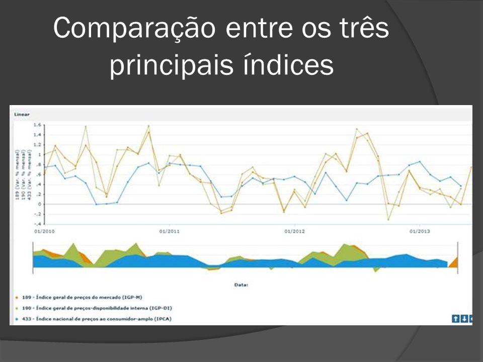 Comparação entre os três principais índices