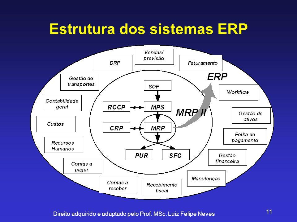 Direito adquirido e adaptado pelo Prof. MSc. Luiz Felipe Neves 11 Estrutura dos sistemas ERP