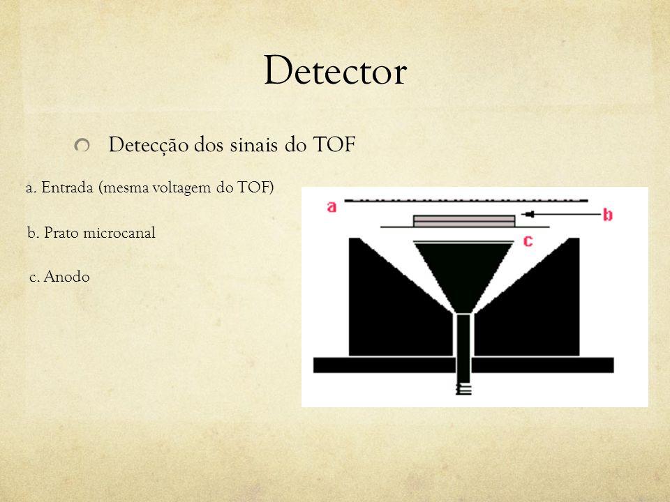 Detector Detecção dos sinais do TOF a. Entrada (mesma voltagem do TOF) b. Prato microcanal c. Anodo