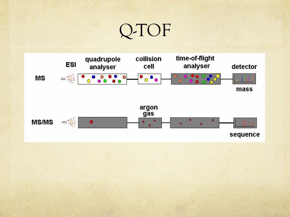 Q-TOF