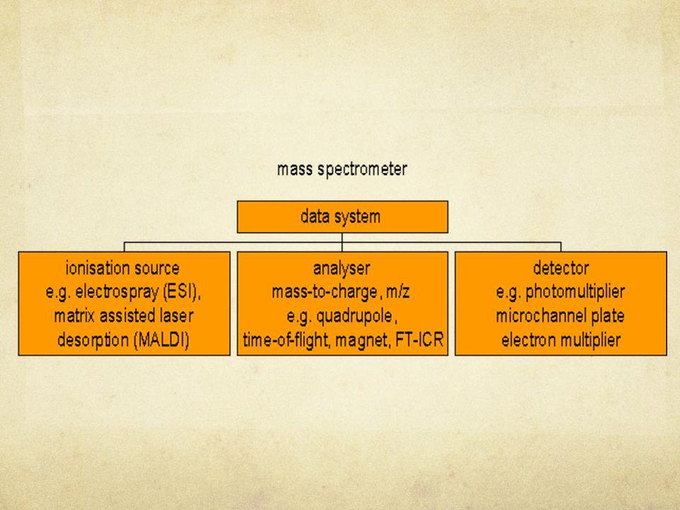Espectrômetros em Tandem (MS-MS) Mais de um analisador Estudos de estrutura e sequenciamento Quadrupolo-quadrupolo, quadrupolo-setor magnético e mais recentemente quadrupolo-tempo de vôo (Q-Tof)