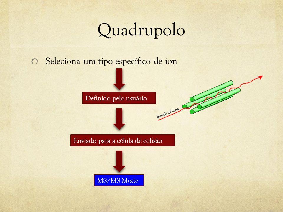 Quadrupolo Focaliza os íons, mas não ocorre a seleção dos íons Enviado para a célula de colisão (passagem) MS Mode