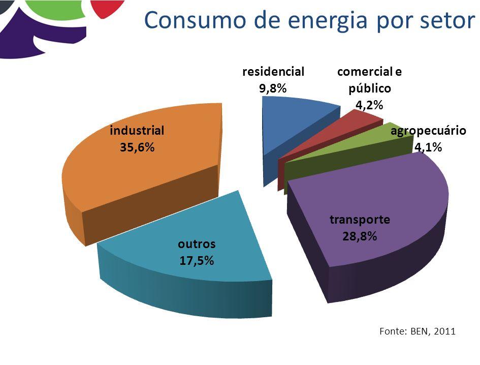 Níveis típicos de temperatura Relatório IEA, 2007