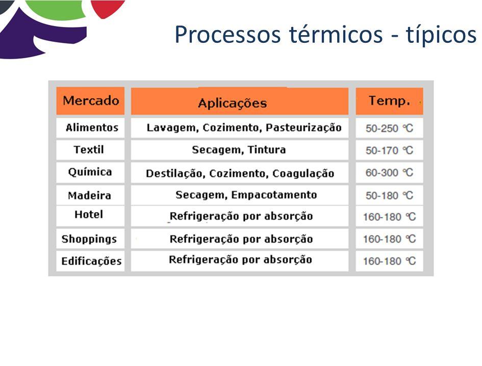 Mercado Brasileiro T< 80 º C