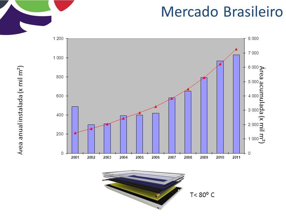 Aquecimento Solar T< 80 º C T< 120 º C Duplo Vidro + película antirreflexiva T< 150 º C CPC Estacionário T< 120 º C