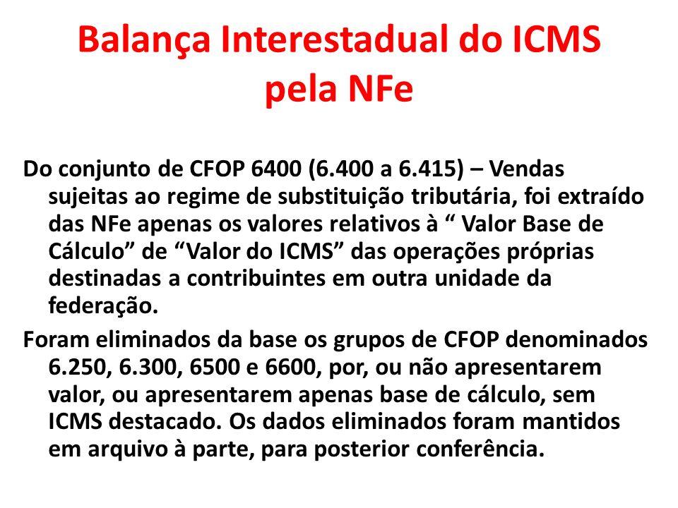 Balança Interestadual do ICMS pela NFe Do conjunto de CFOP 6400 (6.400 a 6.415) – Vendas sujeitas ao regime de substituição tributária, foi extraído d