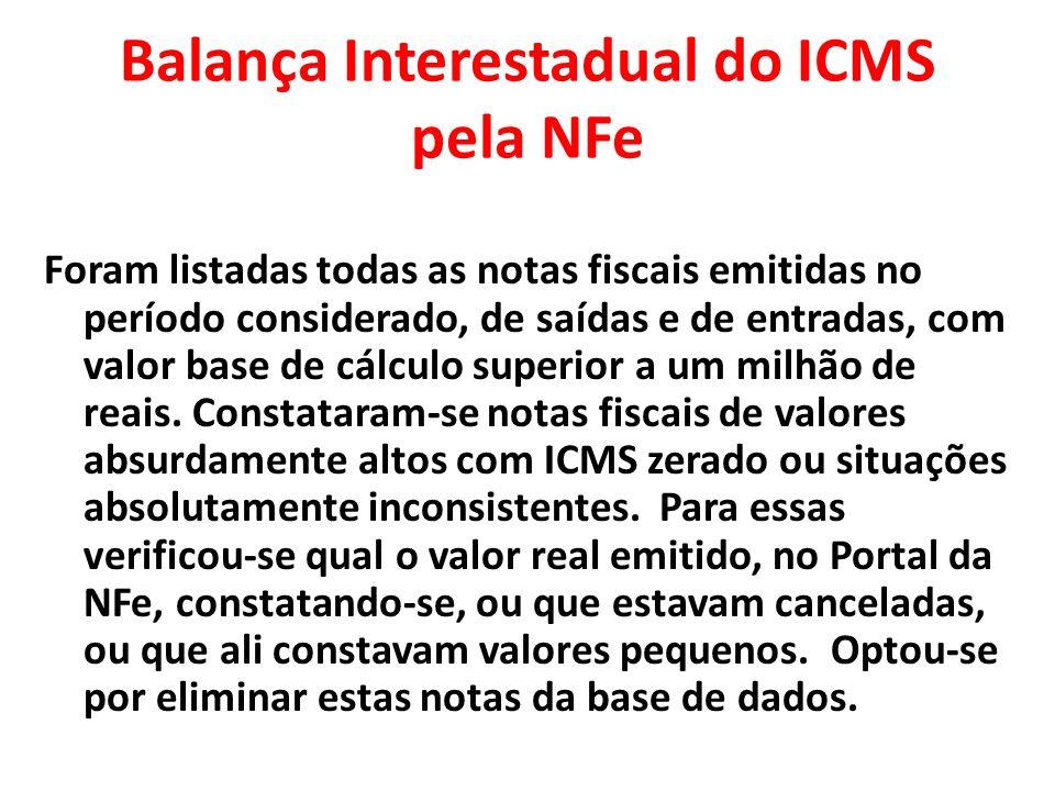 Balança Interestadual do ICMS pela NFe Foram listadas todas as notas fiscais emitidas no período considerado, de saídas e de entradas, com valor base