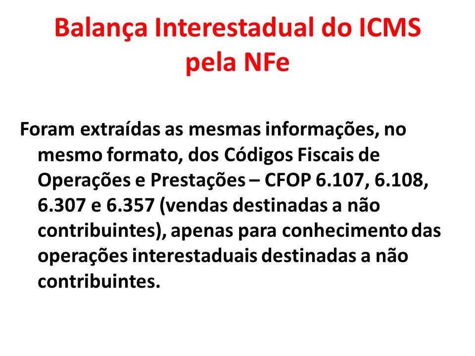 Balança Interestadual do ICMS pela NFe Foram extraídas as mesmas informações, no mesmo formato, dos Códigos Fiscais de Operações e Prestações – CFOP 6