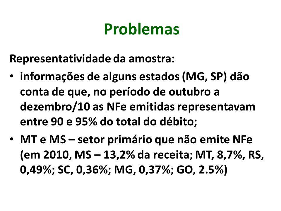 Problemas Representatividade da amostra: informações de alguns estados (MG, SP) dão conta de que, no período de outubro a dezembro/10 as NFe emitidas