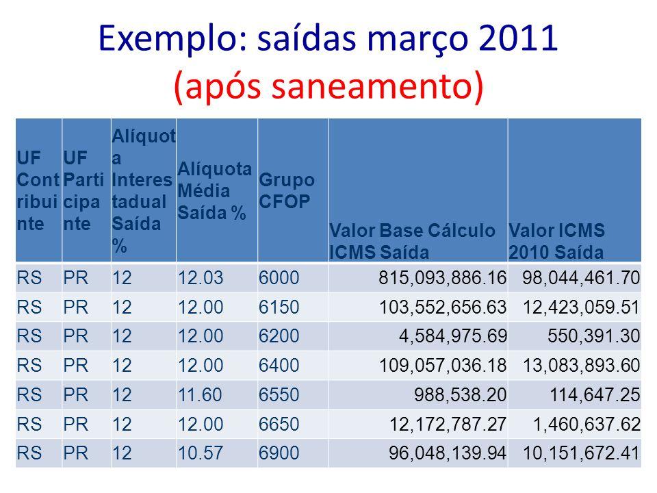 Exemplo: saídas março 2011 (após saneamento) UF Cont ribui nte UF Parti cipa nte Alíquot a Interes tadual Saída % Alíquota Média Saída % Grupo CFOP Va