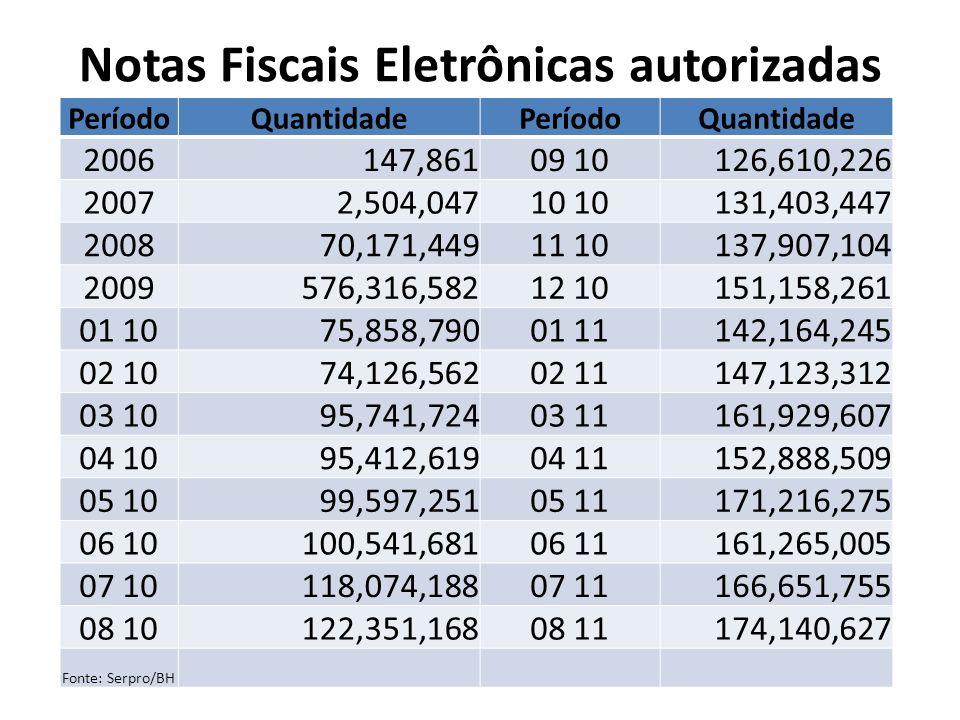 Notas Fiscais Eletrônicas autorizadas PeríodoQuantidadePeríodoQuantidade 2006147,86109 10126,610,226 20072,504,04710 131,403,447 200870,171,44911 1013
