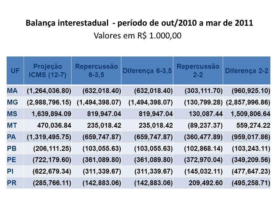Balança interestadual - período de out/2010 a mar de 2011 Valores em R$ 1.000,00 UF Projeção ICMS (12-7) Repercussão 6-3,5 Diferença 6-3,5 Repercussão
