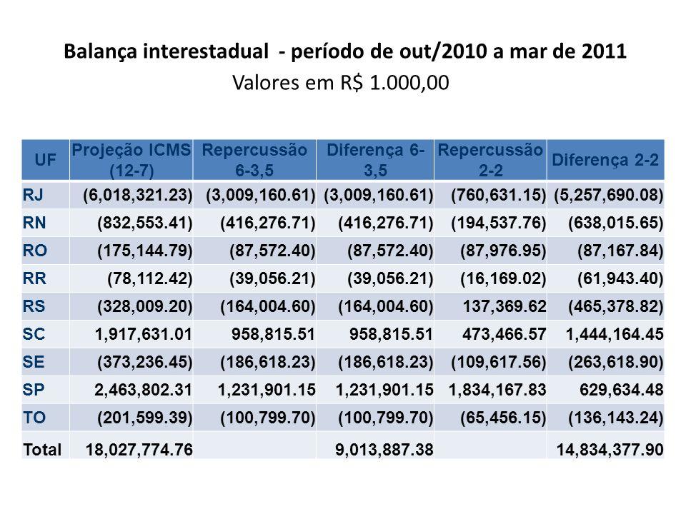 Balança interestadual - período de out/2010 a mar de 2011 Valores em R$ 1.000,00 UF Projeção ICMS (12-7) Repercussão 6-3,5 Diferença 6- 3,5 Repercussã