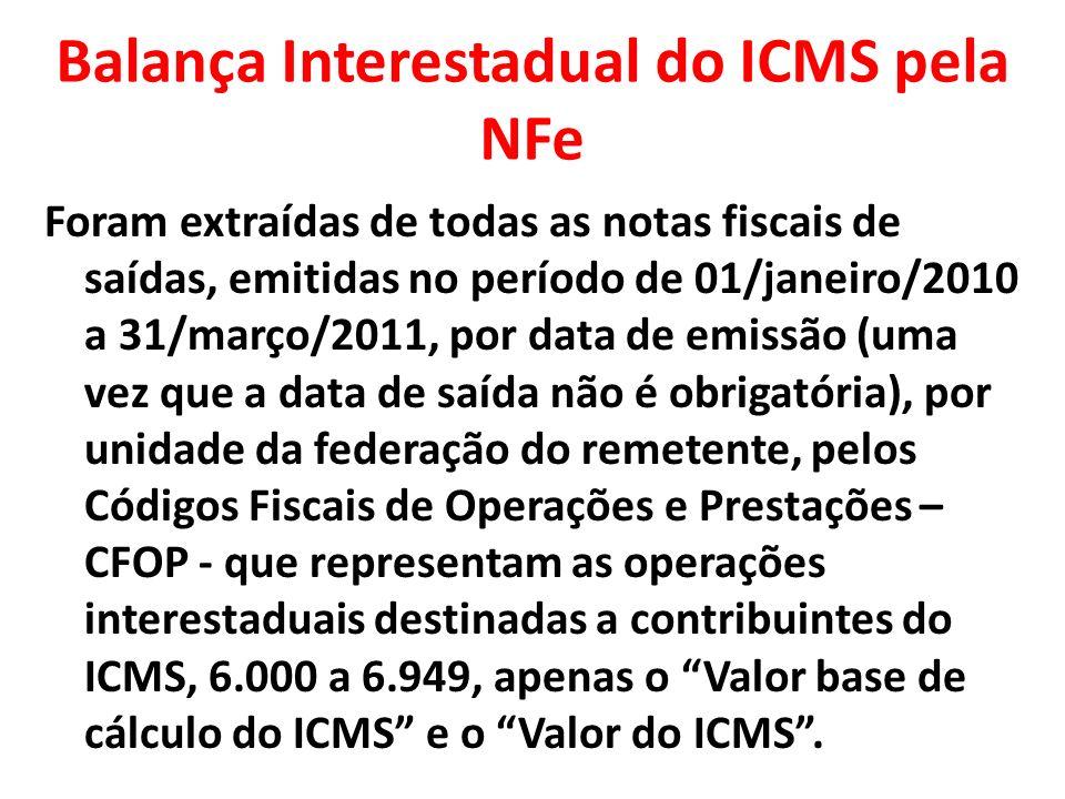 Balança Interestadual do ICMS pela NFe 6000 – CFOP de 6.000 a 6.106 e 6.111 a 6.125 - Vendas de produção própria ou de terceiros 6109 – CFOP de 6.109 e 6.110 – Vendas para Zona Franca de Manaus ou Áreas de Livre Comércio 6150 – CFOP de 6.150 a 6.156 – Transferências de produção própria ou de terceiros 6200 – CFOP de 6.200 a 6.210 – Devoluções ou anulações de valores 6250 – CFOP de 6.250 a 6.258 - Vendas de energia elétrica 6300 – CFOP de 6.300 a 6.306 – Prestações de serviços de comunicação 6350 – CFOP de 6.350 a 6.356, 6.359 e 6.360 – Prestações de serviços de transportes