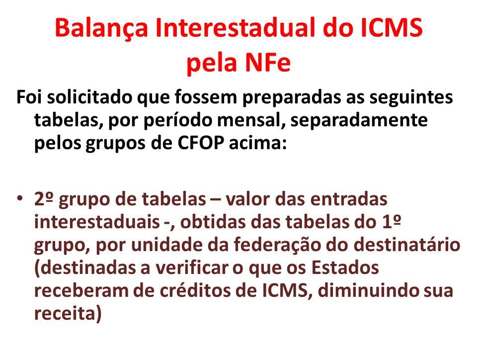 Balança Interestadual do ICMS pela NFe Foi solicitado que fossem preparadas as seguintes tabelas, por período mensal, separadamente pelos grupos de CFOP acima: 3º grupo de tabelas – balança interestadual – onde se indicou, por Estado, a diferença entre as saídas (tabelas do 1º grupo) e os créditos de ICMS recebidos pelas entradas (tabelas do 2º grupo).