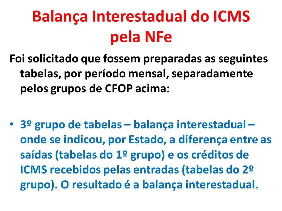Balança Interestadual do ICMS pela NFe Nas tabelas do 1º grupo – saídas interestaduais - foram efetuadas diversas simulações como nos exemplos abaixo.