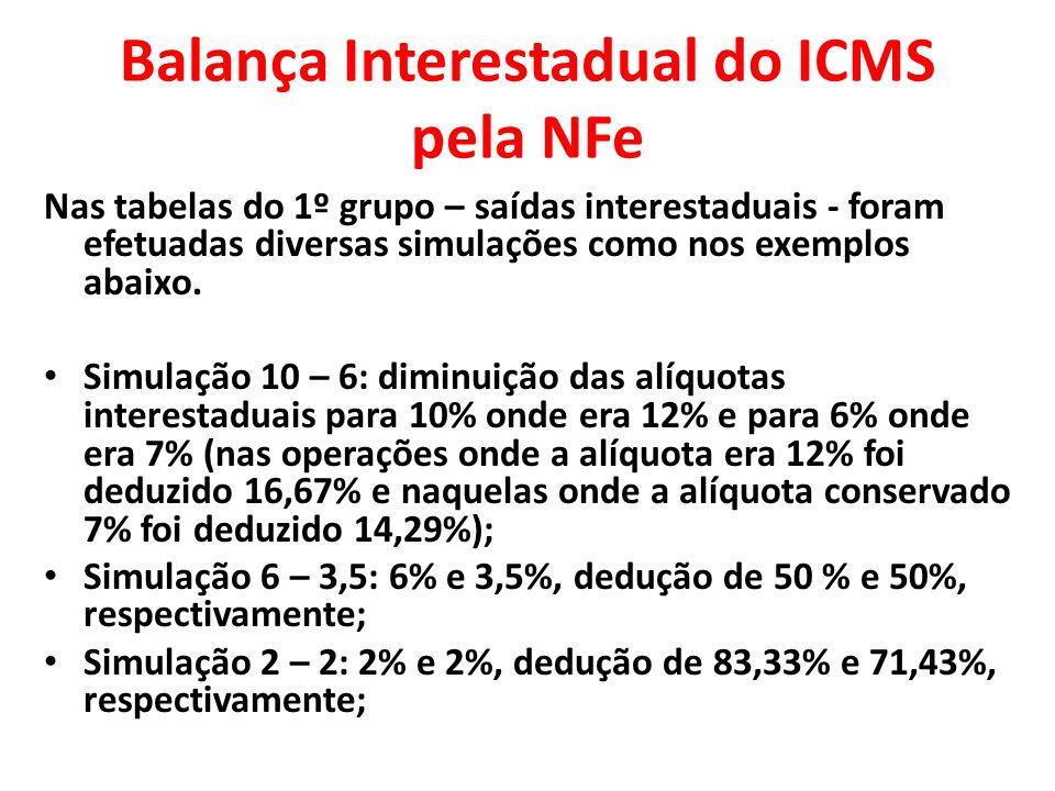 Balança Interestadual do ICMS pela NFe Foi utilizado percentual de redução porque se constatou que ocorreram alíquotas efetivas diferentes daquelas legalmente estabelecidas.