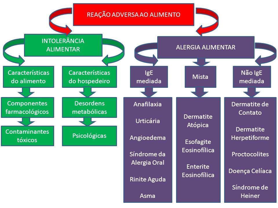 REAÇÃO ADVERSA AO ALIMENTO INTOLERÂNCIA ALIMENTAR ALERGIA ALIMENTAR Características do hospedeiro Componentes farmacológicos Contaminantes tóxicos Desordens metabólicas Psicológicas IgE mediada Mista Não IgE mediada Anafilaxia Urticária Angioedema Síndrome da Alergia Oral Rinite Aguda Asma Dermatite Atópica Esofagite Eosinofílica Enterite Eosinofílica Dermatite de Contato Dermatite Herpetiforme Proctocolites Doença Celíaca Síndrome de Heiner Características do alimento