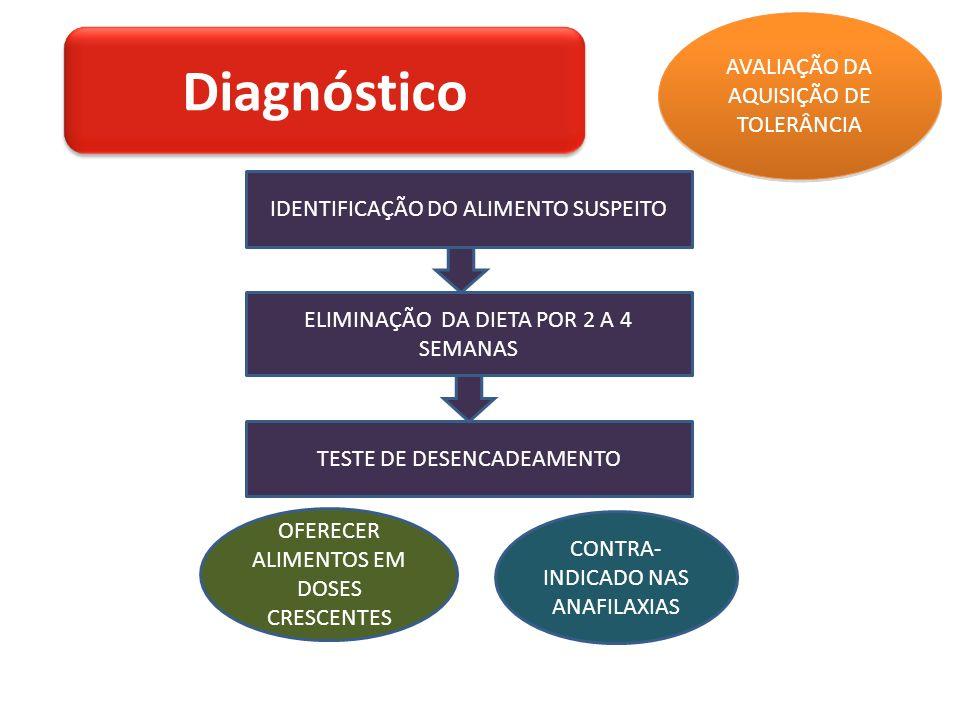 IDENTIFICAÇÃO DO ALIMENTO SUSPEITO ELIMINAÇÃO DA DIETA POR 2 A 4 SEMANAS TESTE DE DESENCADEAMENTO AVALIAÇÃO DA AQUISIÇÃO DE TOLERÂNCIA OFERECER ALIMENTOS EM DOSES CRESCENTES CONTRA- INDICADO NAS ANAFILAXIAS Diagnóstico