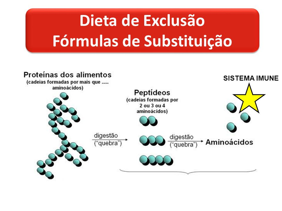 SISTEMA IMUNE Dieta de Exclusão Fórmulas de Substituição Dieta de Exclusão Fórmulas de Substituição