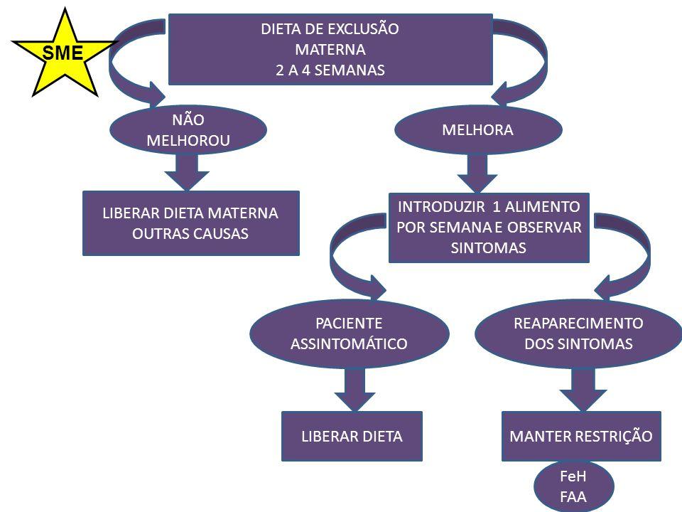 DIETA DE EXCLUSÃO MATERNA 2 A 4 SEMANAS NÃO MELHOROU LIBERAR DIETA MATERNA OUTRAS CAUSAS MELHORA INTRODUZIR 1 ALIMENTO POR SEMANA E OBSERVAR SINTOMAS PACIENTE ASSINTOMÁTICO LIBERAR DIETA REAPARECIMENTO DOS SINTOMAS MANTER RESTRIÇÃO FeH FAA SME