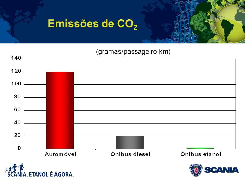 Emissões de CO 2 (gramas/passageiro-km)