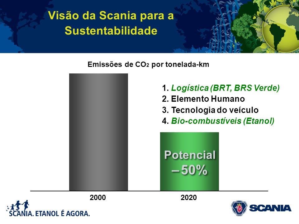 Visão da Scania para a Sustentabilidade Potencial – 50% 20002020 1. Logística (BRT, BRS Verde) 2. Elemento Humano 3. Tecnologia do veículo 4. Bio-comb