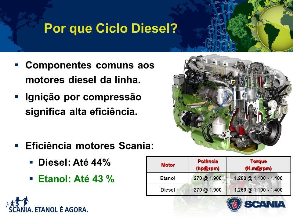 Por que Ciclo Diesel? Componentes comuns aos motores diesel da linha. Ignição por compressão significa alta eficiência. Eficiência motores Scania: Die