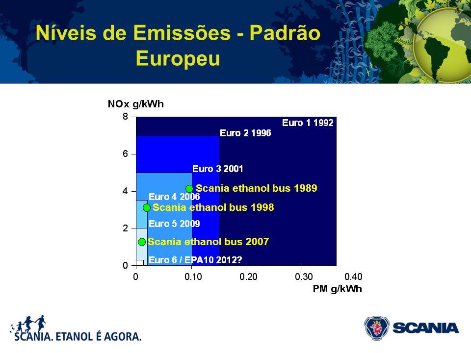 Níveis de Emissões - Padrão Europeu Scania ethanol bus 1989 Scania ethanol bus 1998 Scania ethanol bus 2007