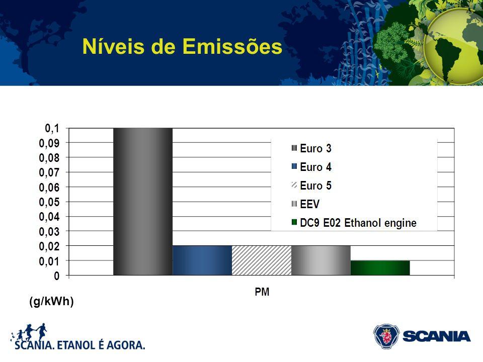 Níveis de Emissões (g/kWh)
