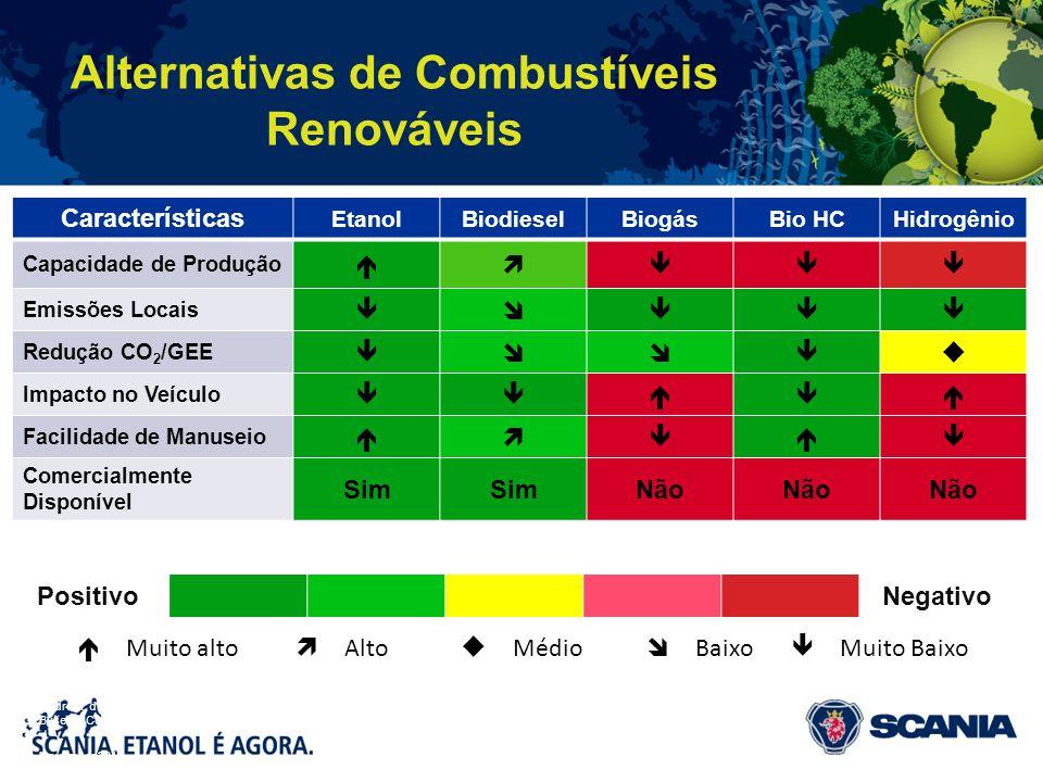 Alternativas de Combustíveis Renováveis November 2010 André R. de Oliveira Buses & Coaches Latin America Características EtanolBiodieselBiogásBio HCHi