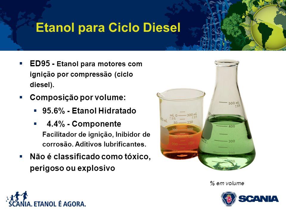 Etanol para Ciclo Diesel ED95 - Etanol para motores com ignição por compressão (ciclo diesel). Composição por volume: 95.6% - Etanol Hidratado 4.4% -