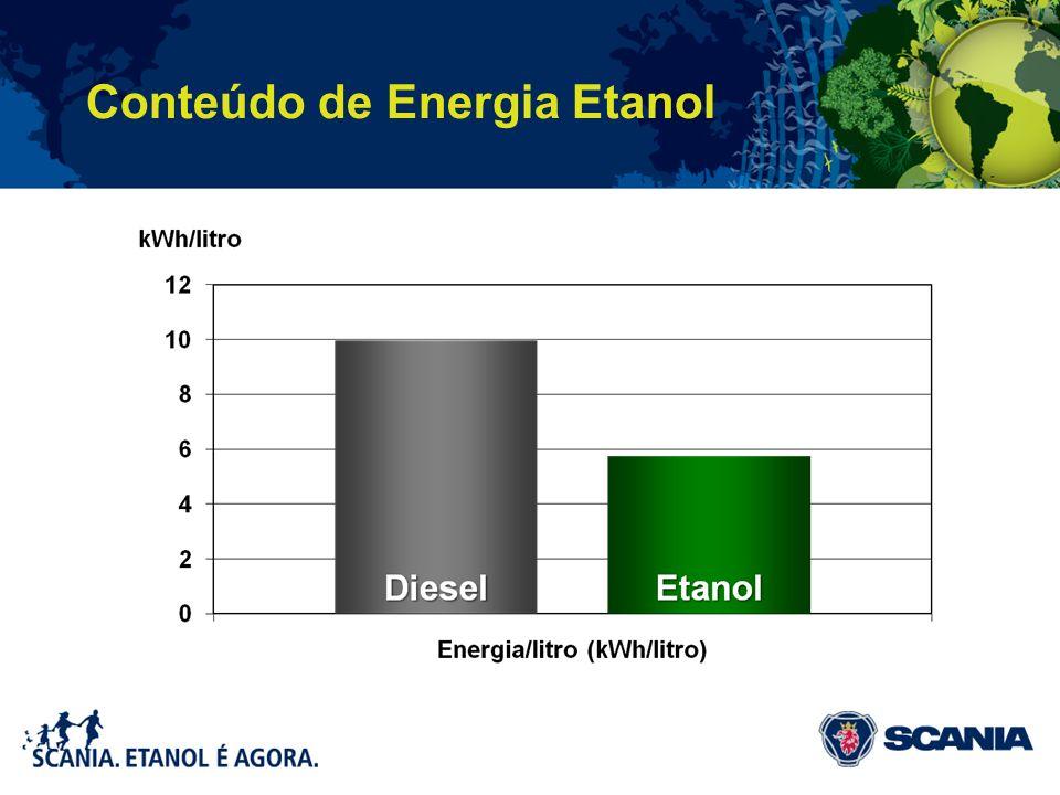 Conteúdo de Energia Etanol