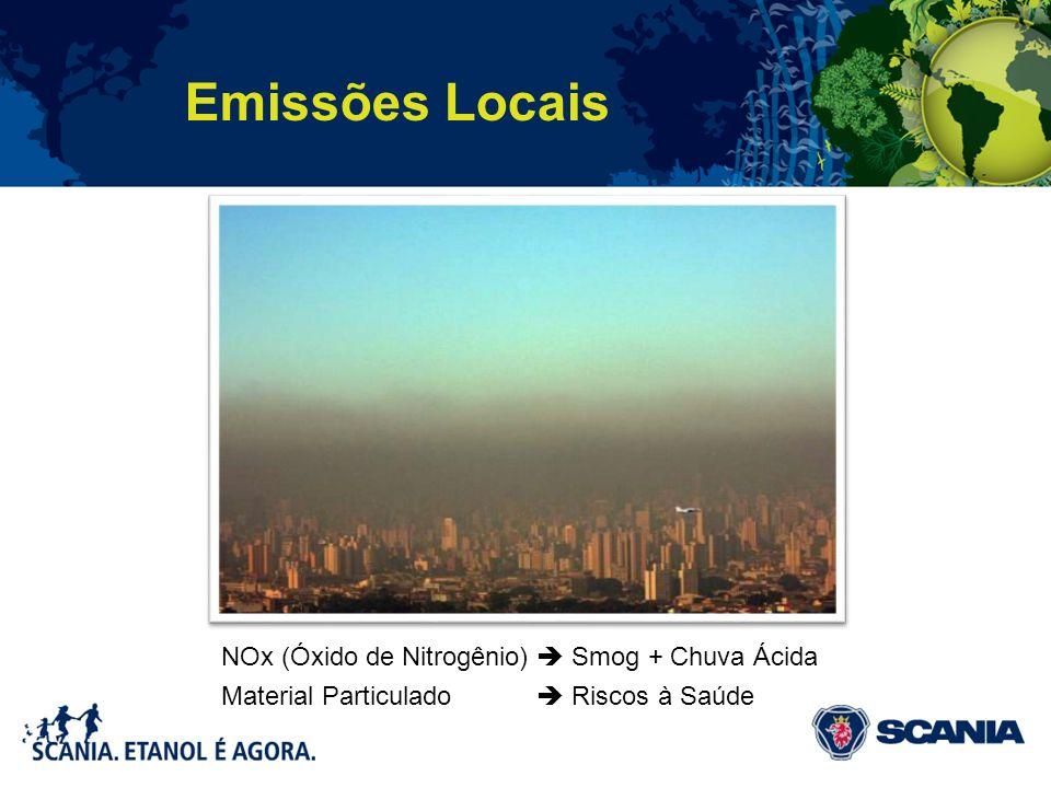 Emissões Locais NOx (Óxido de Nitrogênio) Smog + Chuva Ácida Material Particulado Riscos à Saúde
