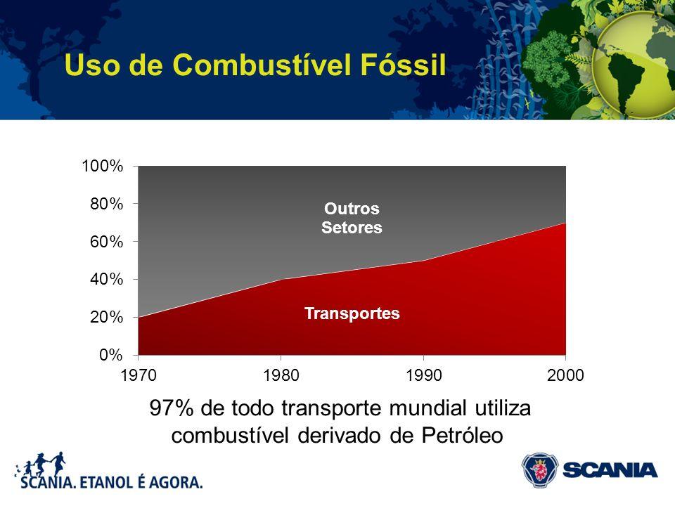 97% de todo transporte mundial utiliza combustível derivado de Petróleo Uso de Combustível Fóssil