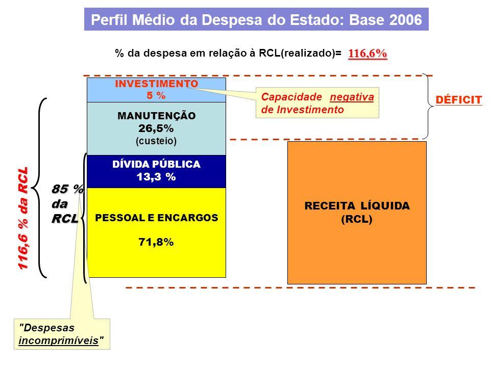 PESSOAL E ENCARGOS 71,8% DÍVIDA PÚBLICA 13,3 % RECEITA LÍQUIDA (RCL) MANUTENÇÃO 26,5% (custeio) Perfil Médio da Despesa do Estado: Base 2006 116,6% %