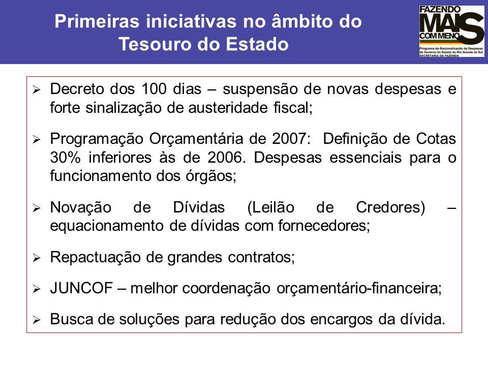Decreto dos 100 dias – suspensão de novas despesas e forte sinalização de austeridade fiscal; Programação Orçamentária de 2007: Definição de Cotas 30%